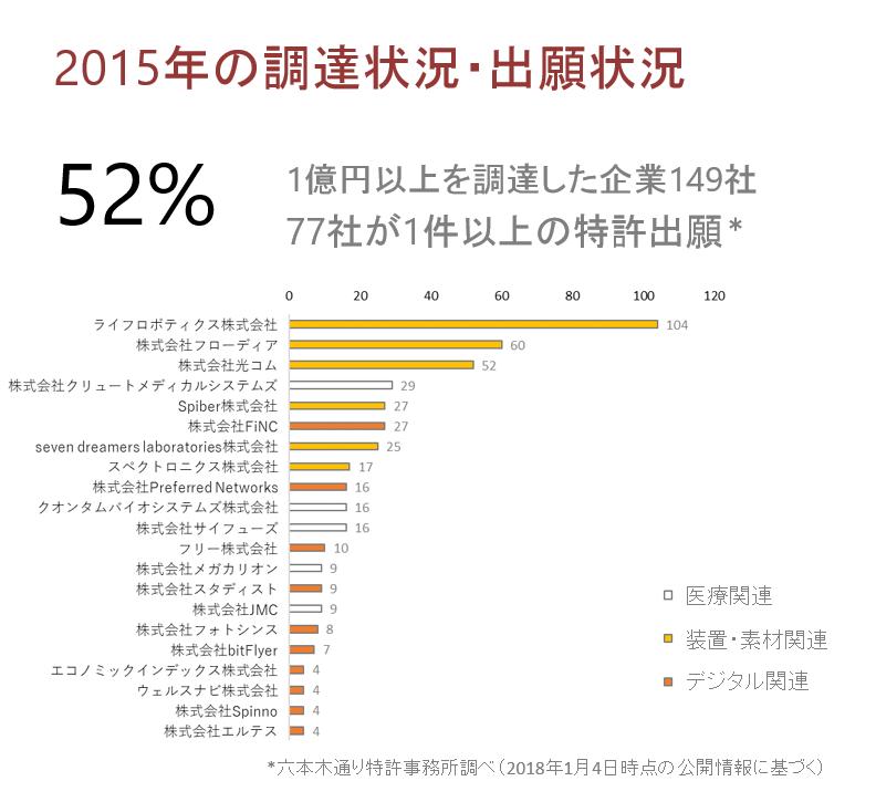 2015年に1億円以上の資金調達をしたスタートアップの特許出願状況